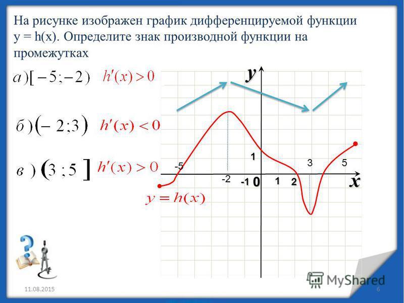11.08.20156 x 0 y12 На рисунке изображен график дифференцируемой функции y = h(x). Определите знак производной функции на промежутках -2 3 -5 5 1