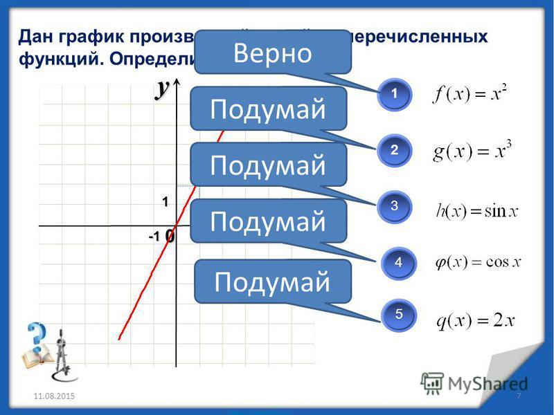 Дан график производной одной из перечисленных функций. Определите какой? 11.08.20157 x 0 y12 123 45 Верно Подумай 1
