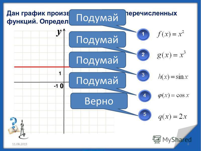 Дан график производной одной из перечисленных функций. Определите какой? 11.08.20158 x 0 y12 123 45 Верно Подумай 1