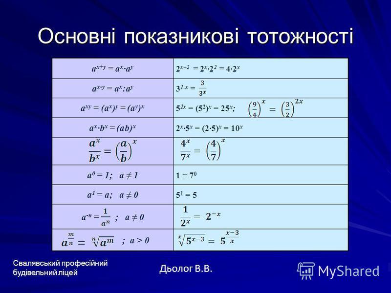 Основні показникові тотожності Свалявський професійний будівельний ліцей Дьолог В.В. а х+у = а х а у 2 x+2 = 2 x2 2 = 42 x а х-у = а х :а у 3 1-x = а ху = (а х ) у = (а у ) х 5 2x = (5 2 ) x = 25 x ; а х b x = (ab) x 2 x5 x = (25) x = 10 x a 0 = 1; a