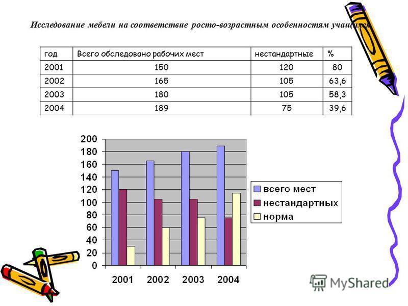 Исследование мебели на соответствие роста-возрастным особенностям учащихся год Всего обследовано рабочих мест нестандартные% 200115012080 200216510563,6 200318010558,3 20041897539,6