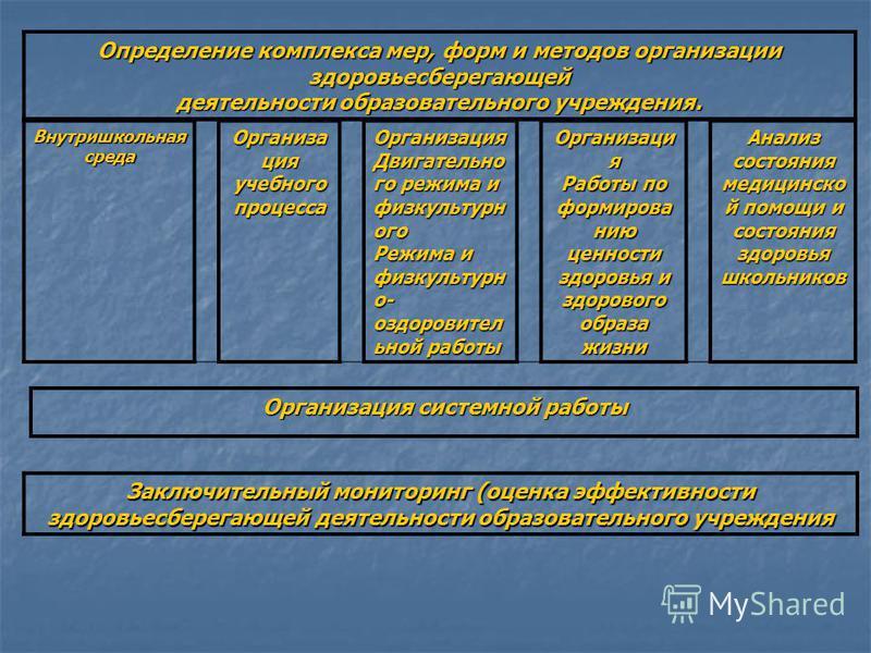 Определение комплекса мер, форм и методов организации здоровьесберегающей деятельности образовательного учреждения. Внутришкольная среда Организа ция учебного процесса Организация Двигательно го режима и физкультурного Режима и физкультурно- оздорови