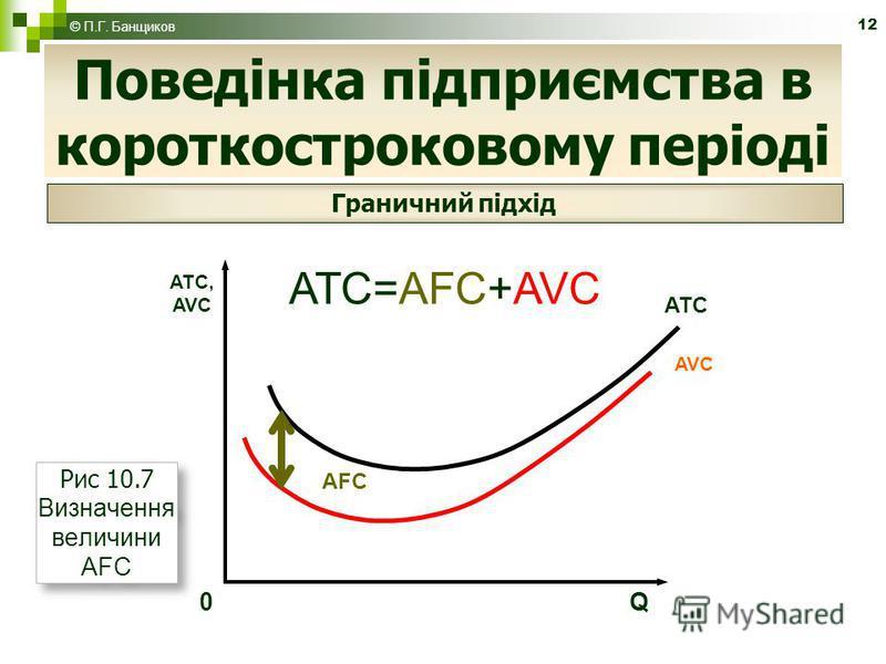 12 Поведінка підприємства в короткостроковому періоді © П.Г. Банщиков Граничний підхід ATC=AFC+AVC ATC, AVC ATC AVC 0 Q AFC Рис 10.7 Визначення величини AFC