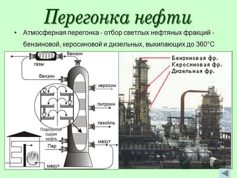 Атмосферная перегонка - отбор светлых нефтяных фракций - бензиновой, керосиновой и дизельных, выкипающих до 360°С газы газойль Подогретая сырая нефть Пар мазут бензин лигроин керосин бензин мазут