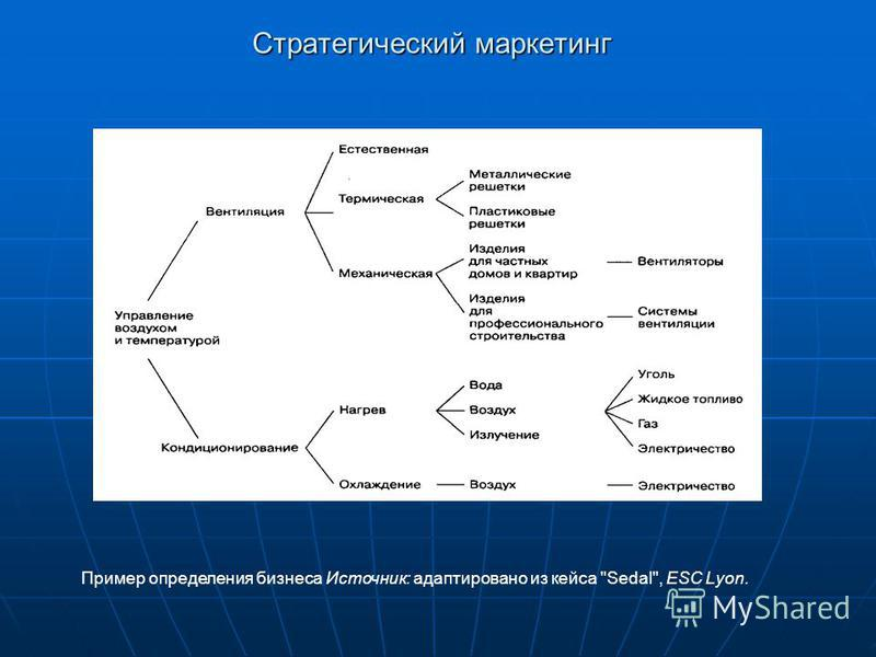 Стратегический маркетинг Пример определения бизнеса Источник: адаптировано из кейса Sedal, ESC Lyon.