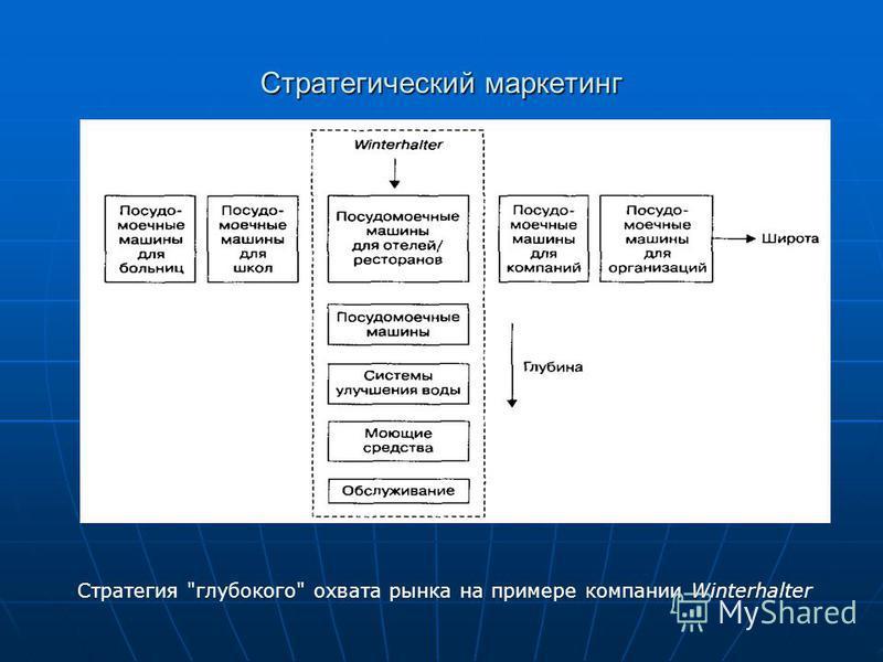 Стратегический маркетинг Стратегия глубокого охвата рынка на примере компании Winterhalter