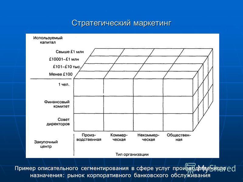 Стратегический маркетинг Пример описательного сегментирования в сфере услуг производственного назначения: рынок корпоративного банковского обслуживания