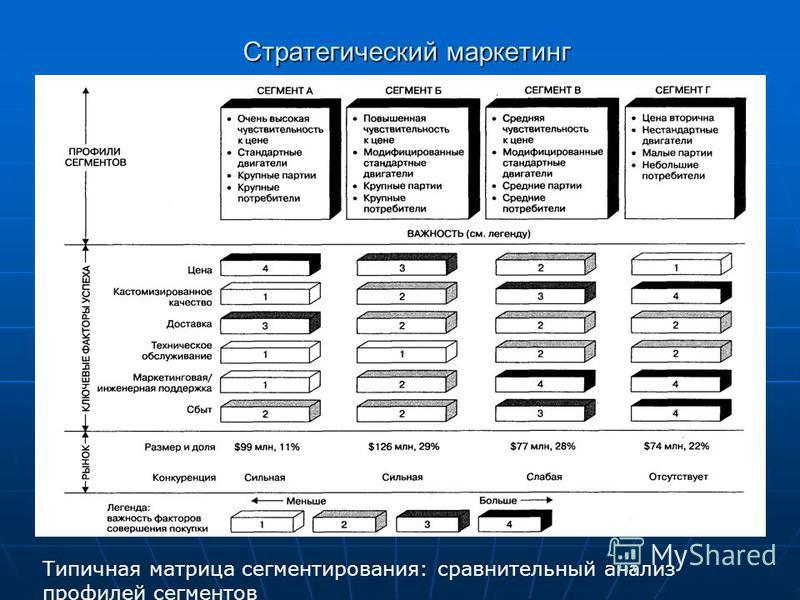 Стратегический маркетинг Типичная матрица сегментирования: сравнительный анализ профилей сегментов