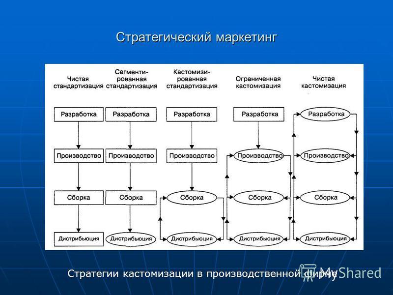 Стратегический маркетинг Стратегии кастомизации в производственной фирме
