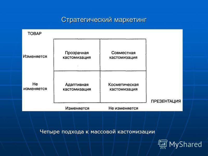 Стратегический маркетинг Четыре подхода к массовой кастомизации