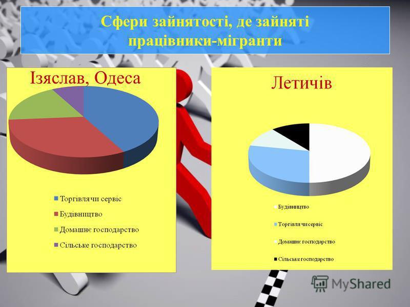 Сфери зайнятості, де зайняті працівники-мігранти Ізяслав, Одеса