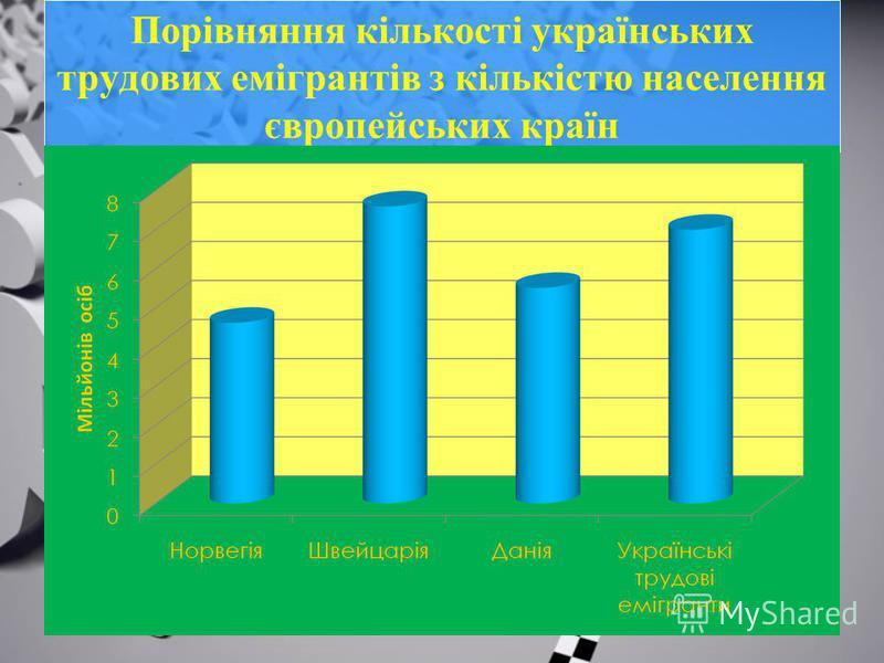 Порівняння кількості українських трудових емігрантів з кількістю населення європейських країн