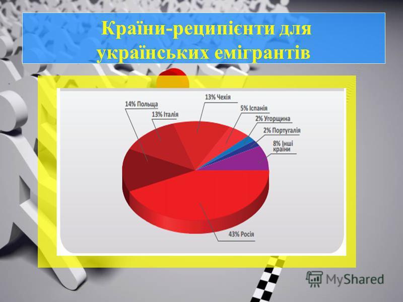 Країни-реципієнти для українських емігрантів