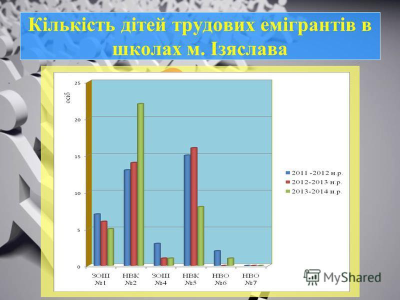 Кількість дітей трудових емігрантів в школах м. Ізяслава