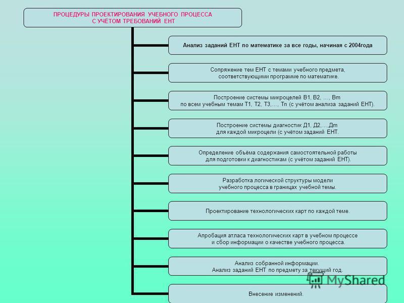ПРОЦЕДУРЫ ПРОЕКТИРОВАНИЯ УЧЕБНОГО ПРОЦЕССА С УЧЁТОМ ТРЕБОВАНИЙ ЕНТ Анализ заданий ЕНТ по математике за все годы, начиная с 2004 года Сопряжение тем ЕНТ с темами учебного предмета, соответствующими программе по математике. Построение системы микро цел