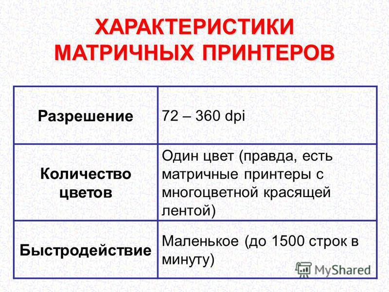 ХАРАКТЕРИСТИКИ МАТРИЧНЫХ ПРИНТЕРОВ Разрешение 72 – 360 dpi Количество цветов Один цвет (правда, есть матричные принтеры с многоцветной красящей лентой) Быстродействие Маленькое (до 1500 строк в минуту)