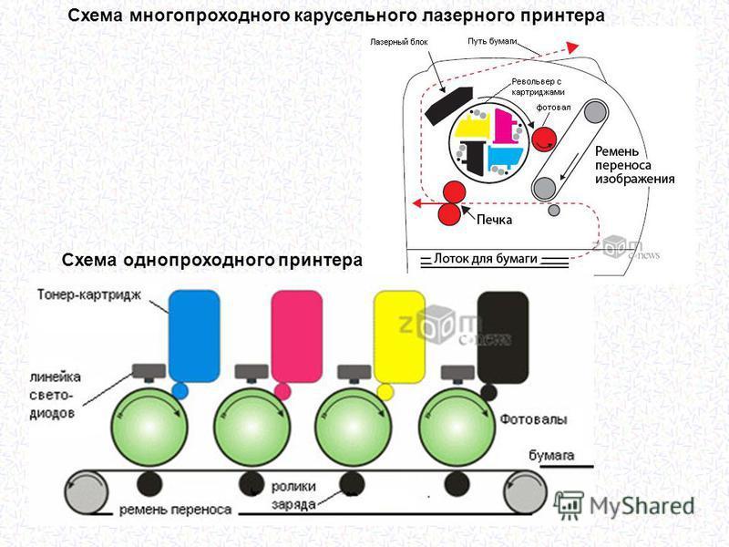 Схема многопроходного карусельного лазерного принтера Схема однопроходного принтера