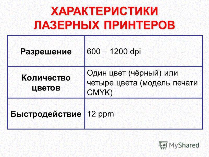 ХАРАКТЕРИСТИКИ ЛАЗЕРНЫХ ПРИНТЕРОВ Разрешение 600 – 1200 dpi Количество цветов Один цвет (чёрный) или четыре цвета (модель печати CMYK) Быстродействие 12 ppm