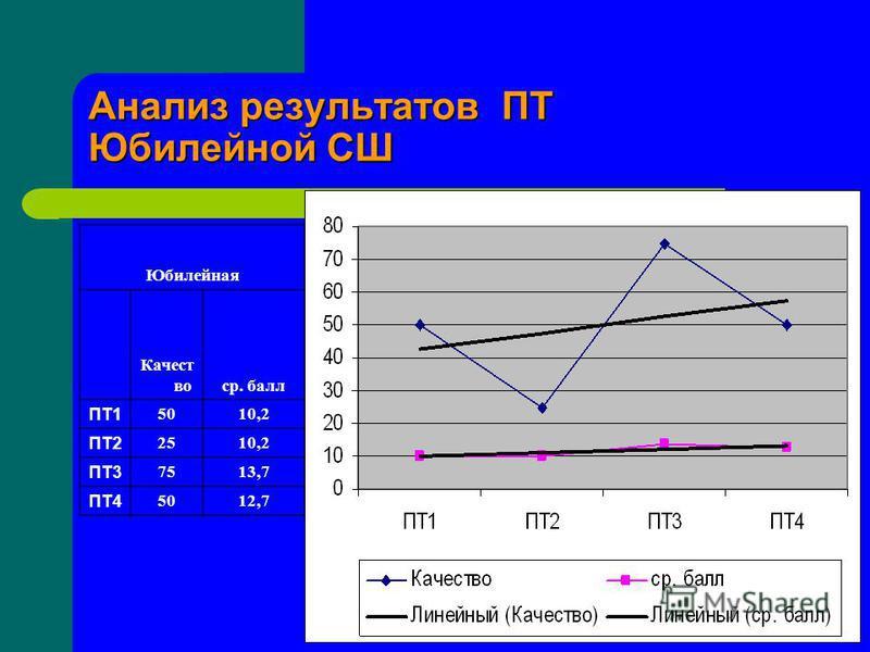 Анализ результатов ПТ Юбилейной СШ Юбилейная Качест востр. балл ПТ1 5010,2 ПТ2 2510,2 ПТ3 7513,7 ПТ4 5012,7