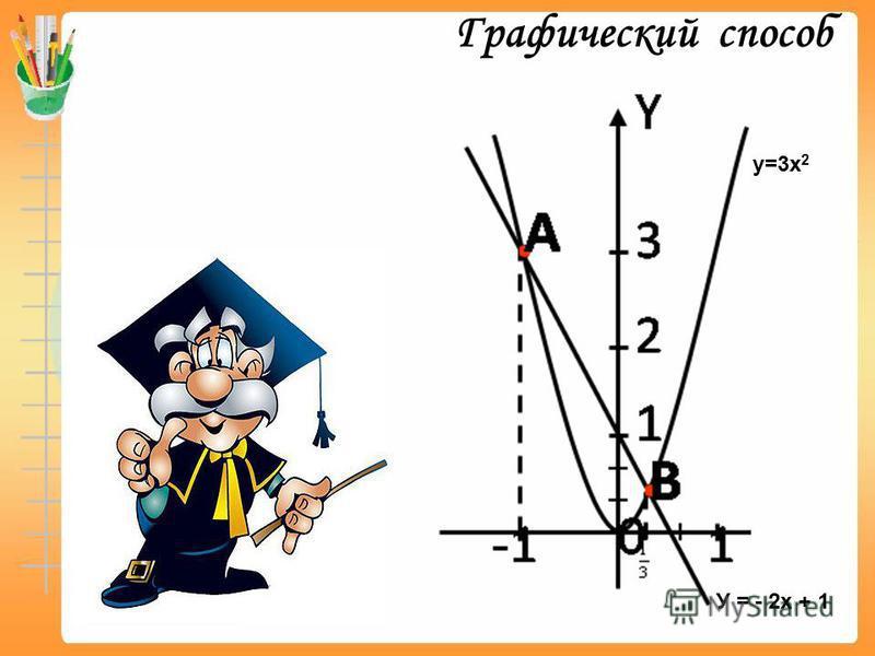 У = - 2 х + 1 у=3 х 2 Графический способ