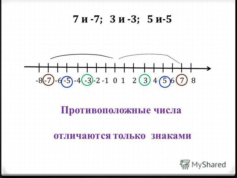 -8 -7 -6 -5 -4 -3 -2 -101 2 3 4 5 6 7 8 7 и -7; 3 и -3; 5 и-5 Противоположные числа отличаются только знаками