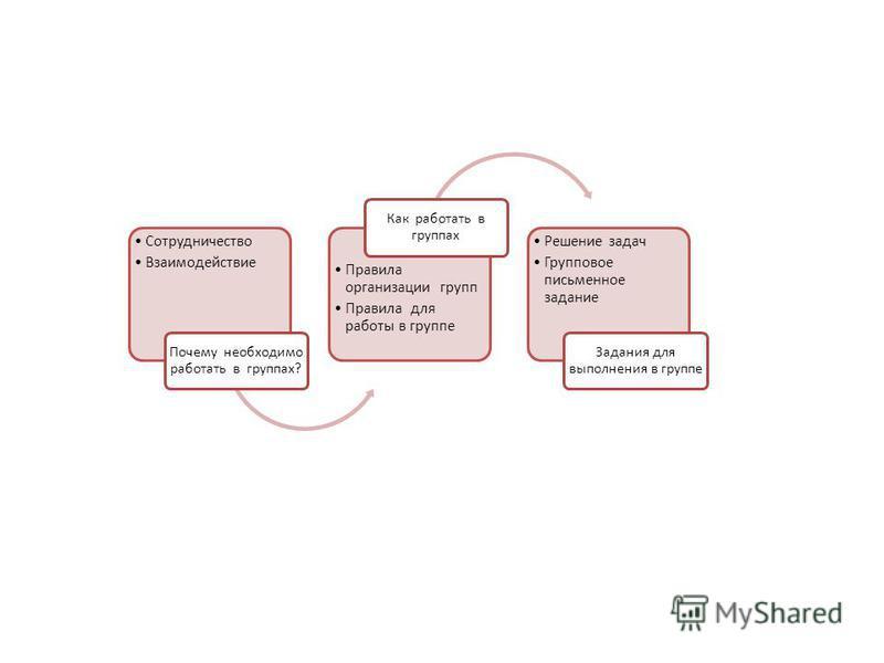 Сотрудничество Взаимодействие Почему необходимо работать в группах? Правила организации групп Правила для работы в группе Как работать в группах Решение задач Групповое письменное задание Задания для выполнения в группе