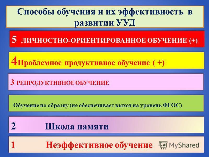 1 Неэффективное обучение Способы обучения и их эффективность в развитии УУД 2 Школа памяти Обучение по образцу (не обеспечивает выход на уровень ФГОС) 3 РЕПРОДУКТИВНОЕ ОБУЧЕНИЕ 4 Проблемное продуктивное обучение ( +) 5 ЛИЧНОСТНО-ОРИЕНТИРОВАННОЕ ОБУЧЕ