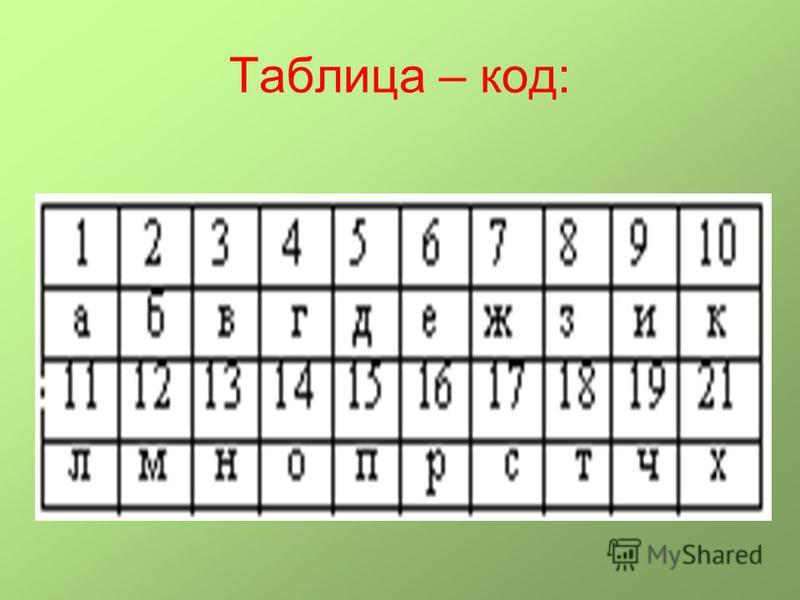 Таблица – код: