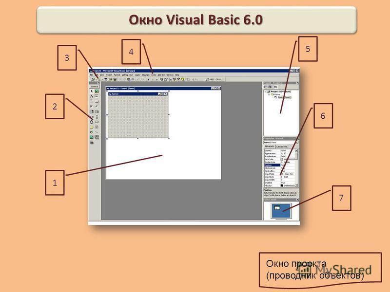 7 6 5 4 3 2 1 Окно Visual Basic 6.0 Главное меню Панель инструментов Окно свойств Окно макета формы Панель элементов Конструктор форм Окно проекта (проводник объектов)