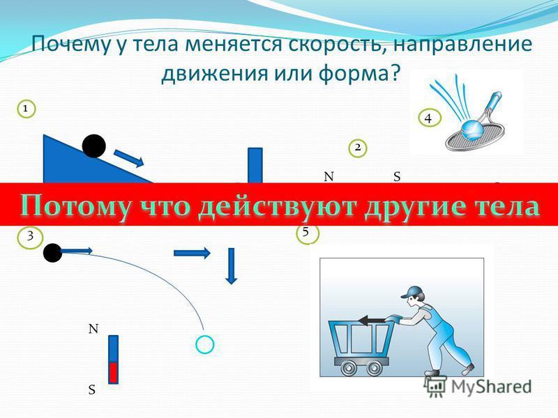 Почему у тела меняется скорость, направление движения или форма? NS 1 2 3 5 4 N S