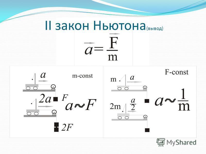 II закон Ньютона (вывод)