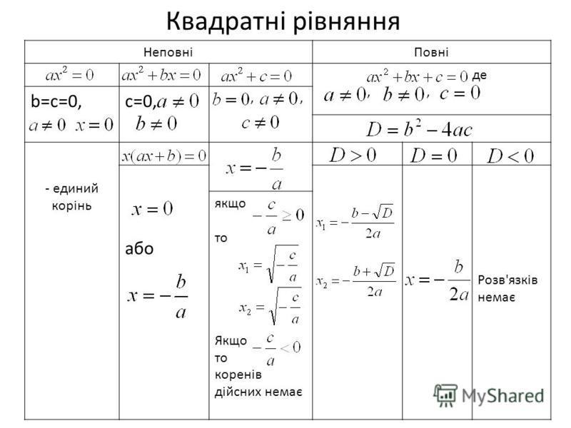 Квадратні рівняння НеповніПовні, де,, b=c=0,c=0,,, - единий корінь або Розв'язків немає якщо то Якщо то коренів дійсних немає
