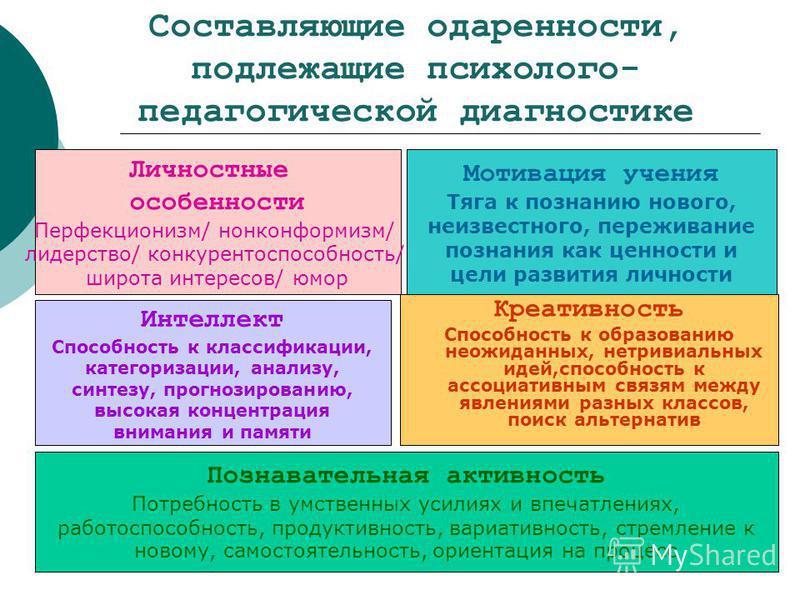 Составляющие одаренности, подлежащие психолого- педагогической диагностике Личностные особенности Перфекционизм/ нонконформизм/ лидерство/ конкурентоспособность/ широта интересов/ юмор Интеллект Способность к классификации, категоризации, анализу, си