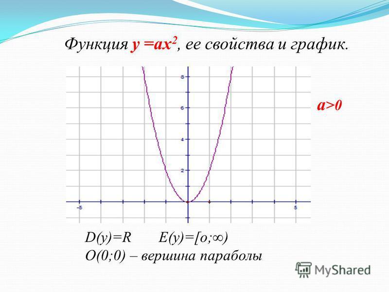 Функция у =ах 2, ее свойства и график. D(у)=R E(у)=[о;) О(0;0) – вершина параболы О у а >0 х