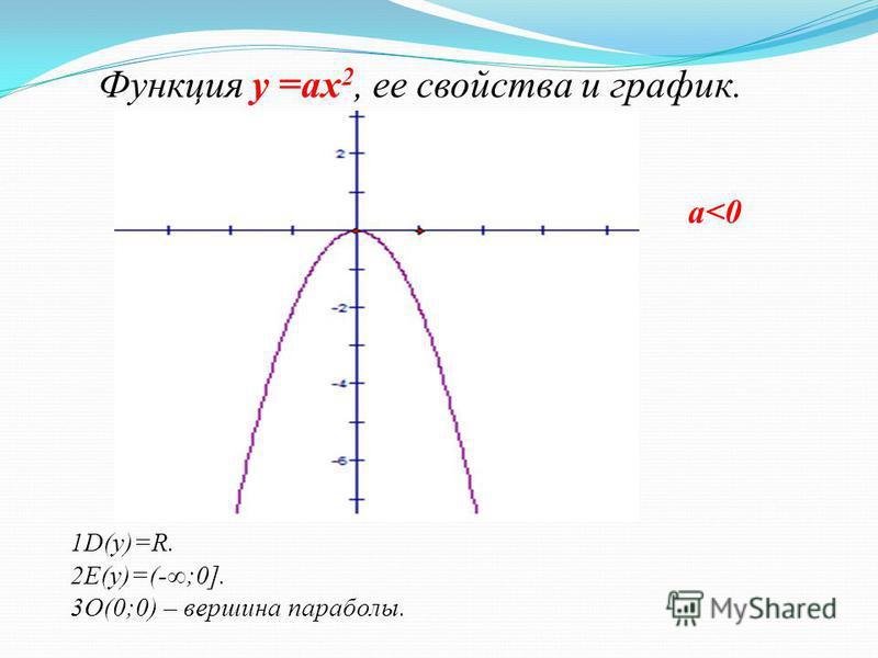 Функция у =ах 2, ее свойства и график. а<0 у 1D(у)=R. 2E(у)=(-;0]. 3О(0;0) – вершина параболы. О х