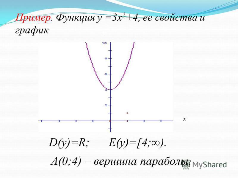 Пример. Функция у =3 х 2 +4, ее свойства и график D(у)=R; E(у)=[4;). A(0;4) – вершина параболы. А О у х х