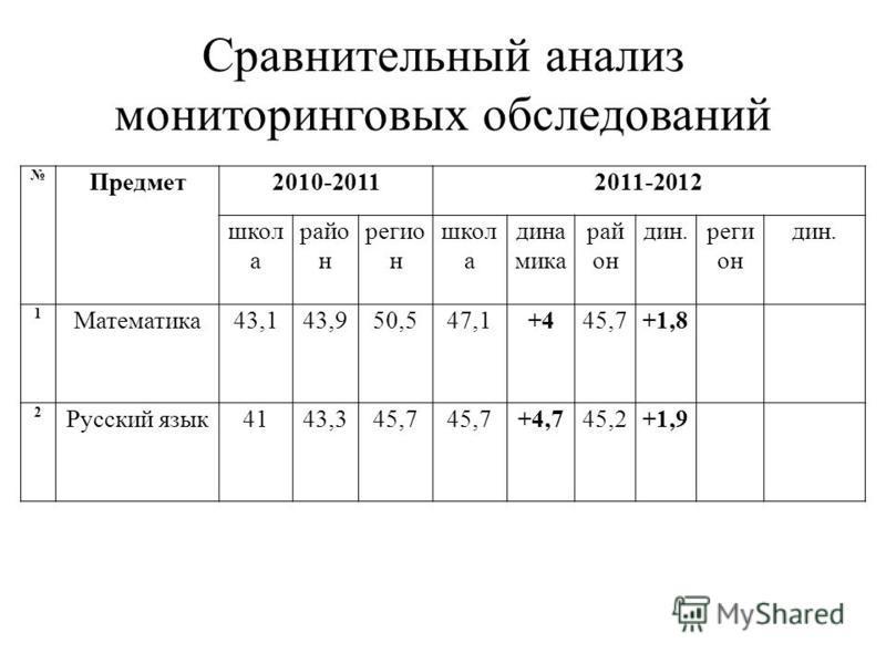 Сравнительный анализ мониторинговых обследований Предмет 2010-20112011-2012 школ а райо н реггион н школ а дина мика рай он дин.регги он дин. 1 Математика 43,143,950,547,1+445,7+1,8 2 Русский язык 4143,345,7 +4,745,2+1,9