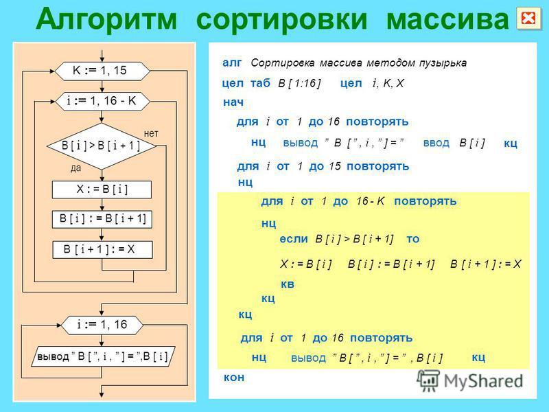 K := 1, 15 i := 1, 16 - K i := 1, 16 да нет B [ i ] > B [ i + 1 ] X : = B [ i ] B [ i ] : = B [ i + 1] B [ i + 1 ] : = X вывод B [, i, ] =,B [ i ] для i от 1 до 16 повторять если B [ i ] > B [ i + 1] то кв алг Сортировка массива методом пузырька цел