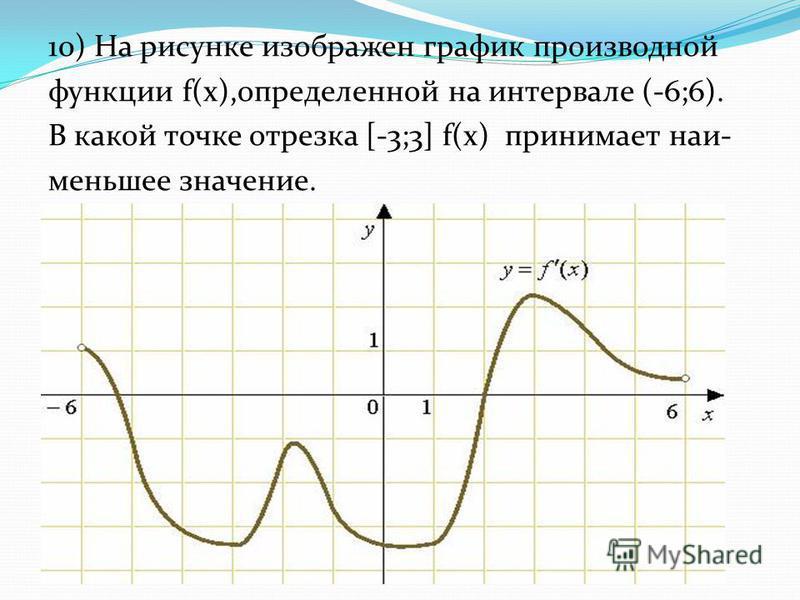 10) На рисунке изображен график производной функции f(x),определенной на интервале (-6;6). В какой точке отрезка [-3;3] f(x) принимает наи- меньшее значение.