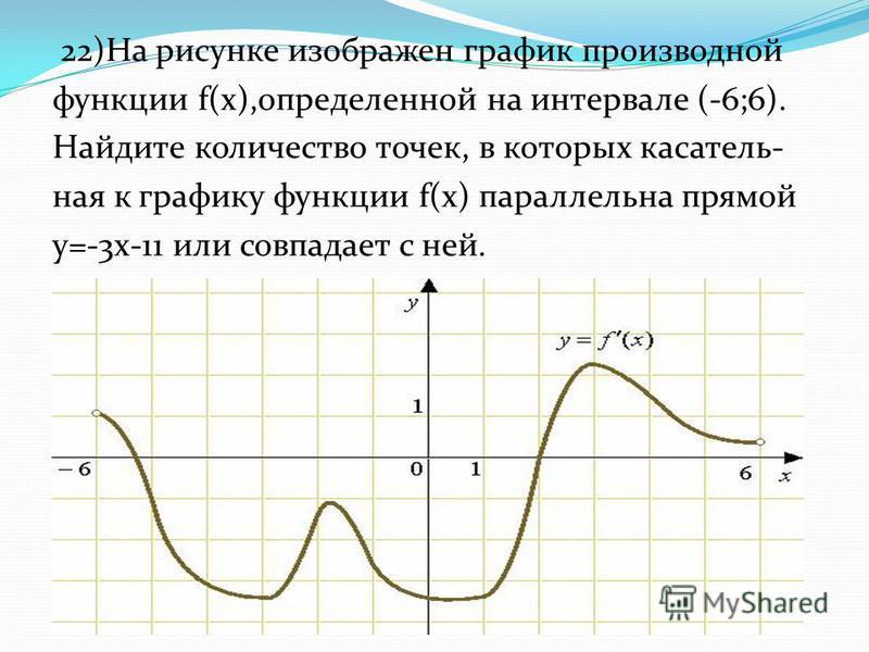 22)На рисунке изображен график производной функции f(x),определенной на интервале (-6;6). Найдите количество точек, в которых касательная к графику функции f(x) параллельна прямой y=-3x-11 или совпадает с ней.