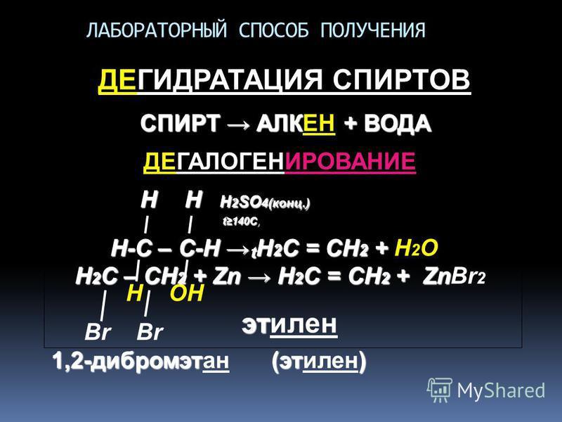 ЛАБОРАТОРНЫЙ СПОСОБ ПОЛУЧЕНИЯ ДЕГИДРАТАЦИЯ СПИРТОВ СПИРТ АЛК + ВОДА СПИРТ АЛКЕН + ВОДА Н Н Н 2 SO 4(конц.) t140C, Н-С – С-Н Н 2 С = СН 2 + Н-С – С-Н Н 2 С = СН 2 + Н 2 О Н ОН эт этилен ДЕГАЛОГЕНИРОВАНИЕ t Н 2 С – СН 2 + Zn Н 2 С = СН 2 + Zn Н 2 С – С