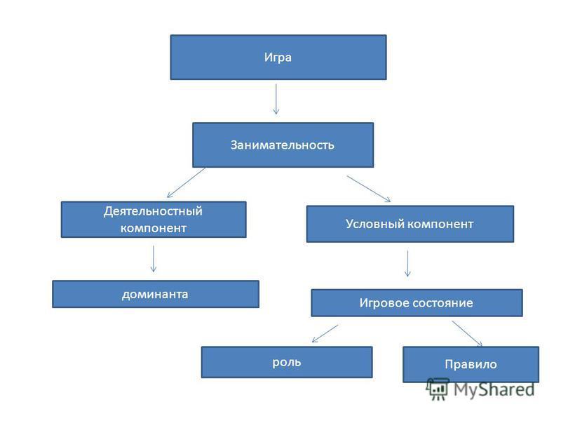 Игра Занимательность Деятельностный компонент Условный компонент доминанта Игровое состояние роль Правило