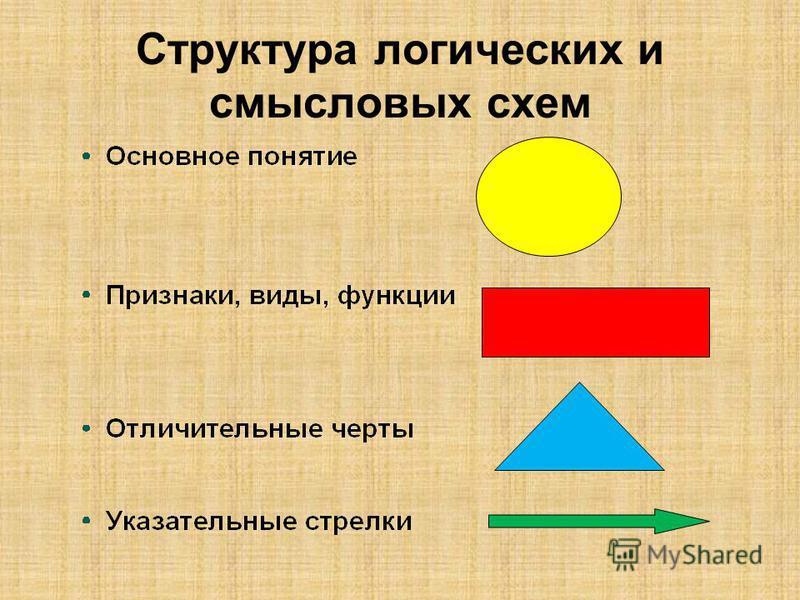 Структура логических и смысловых схем