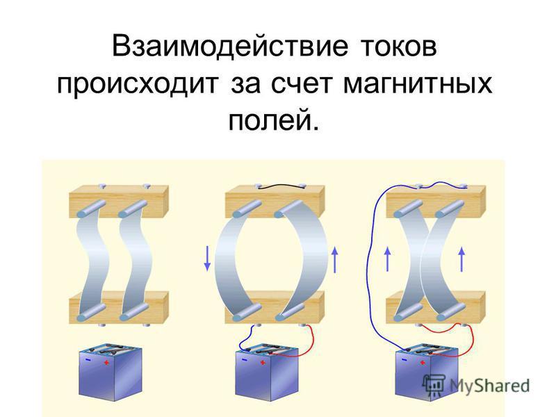 Взаимодействие токов происходит за счет магнитных полей.