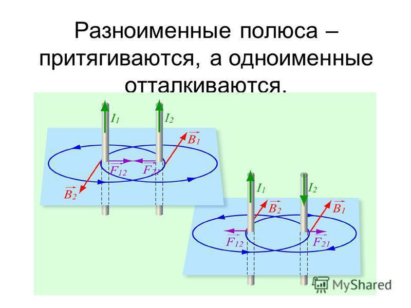 Разноименные полюса – притягиваются, а одноименные отталкиваются.