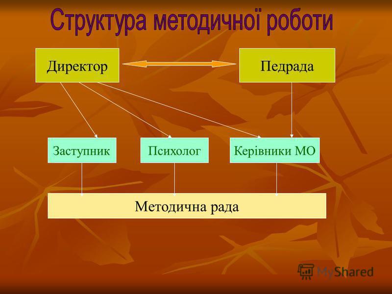 ДиректорПедрада ЗаступникПсихологКерівники МО Методична рада