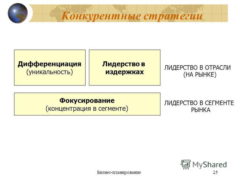 Бизнес-планирование 25 Конкурентные стратегии Дифференциация (уникальность) Лидерство в издержках ЛИДЕРСТВО В ОТРАСЛИ (НА РЫНКЕ) Фокусирование (концентрация в сегменте) ЛИДЕРСТВО В СЕГМЕНТЕ РЫНКА