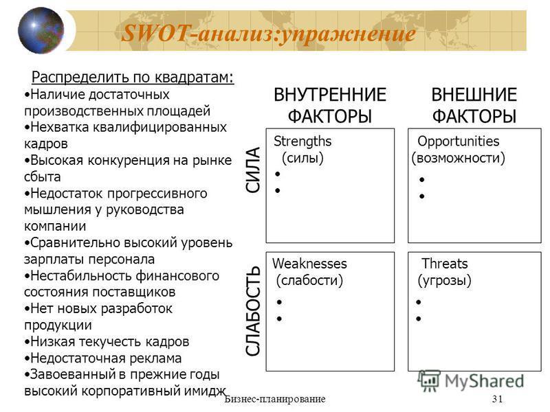 Бизнес-планирование 31 SWOT-анализ:упражнение Распределить по квадратам: Наличие достаточных производственных площадей Нехватка квалифицированных кадров Высокая конкуренция на рынке сбыта Недостаток прогрессивного мышления у руководства компании Срав