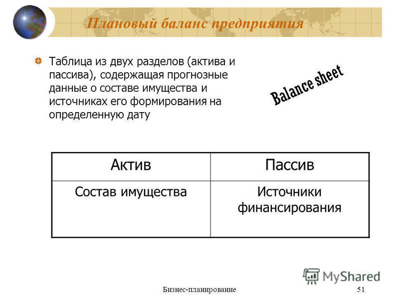 Бизнес-планирование 51 Плановый баланс предприятия Таблица из двух разделов (актива и пассива), содержащая прогнозные данные о составе имущества и источниках его формирования на определенную дату c Balance sheet Актив Пассив Состав имущества Источник