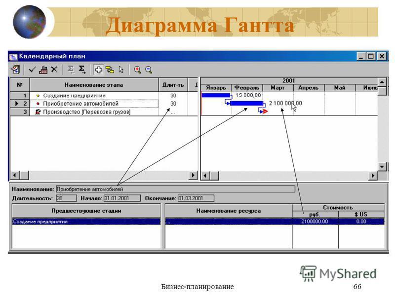 Бизнес-планирование 66 Диаграмма Гантта